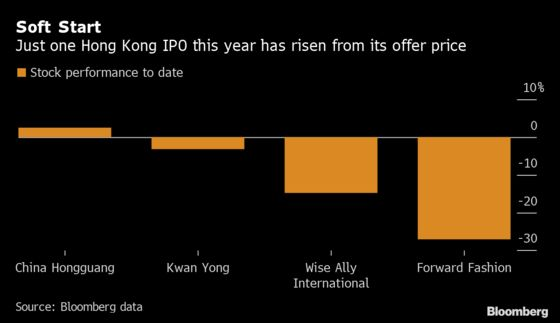 Frenzied Retail Demand for Hong Kong IPOs is Waning