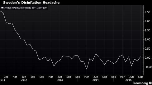 Officials are wondering how to revive inflation in Sweden.