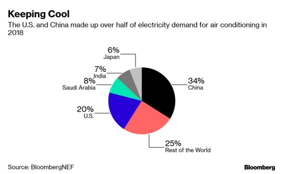 China Is the Air Conditioning Capital of the World, With the U.S. Close Behind