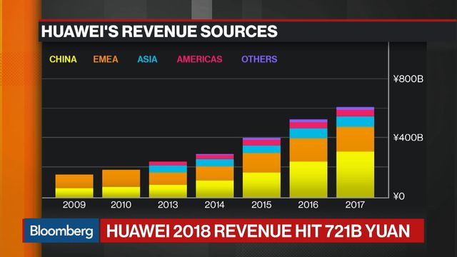 Image result for Huawei's profits jump by 25%