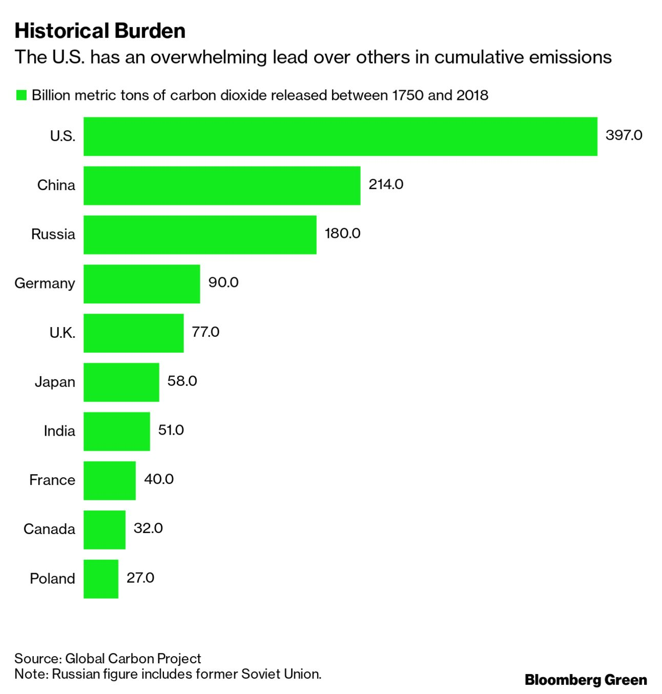 Historical Burden