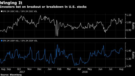 Traders Bet U.S. Stocks Are About to Make a Big Move, Somewhere