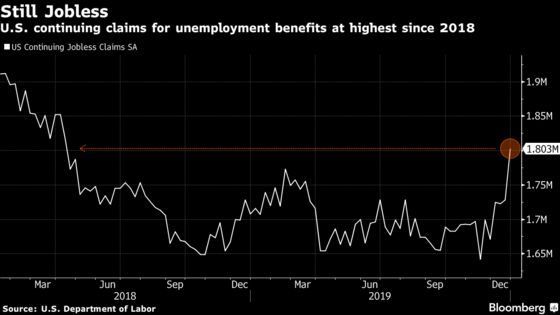 U.S. Jobless-Claims Details Highlight Less-Robust Part of Market