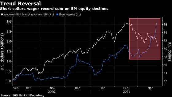 Correction Grips Emerging Markets as Stocks Erase 2021 Advance