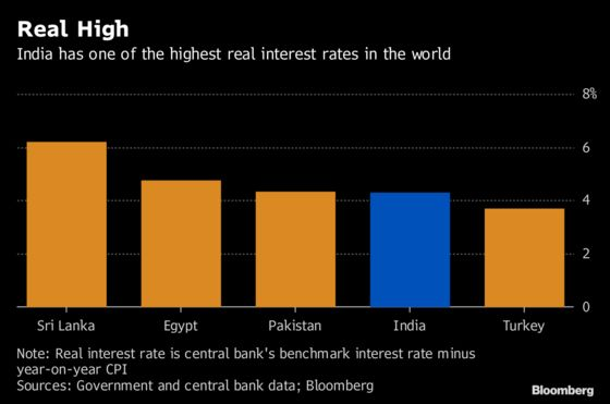 South Asia Tops the Ranks of World's Highest Real Interest Rates