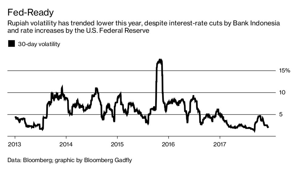 Indonesia's Komodo Bonds Can Digest Rising Fed Rates - Bloomberg