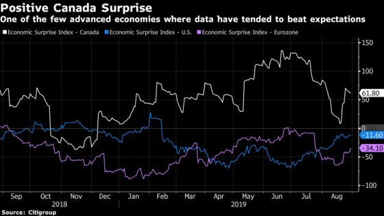 Bank of Canada Balks at Joining the Global Rate-Cutting Trend