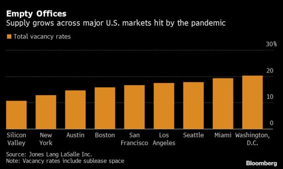 Silicon Valley Has theLowest Office-Vacancy Rate in U.S.