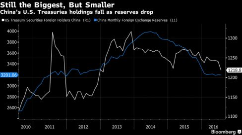 China's Holdings of U.S. Treasuries Fall to Lowest Since '13