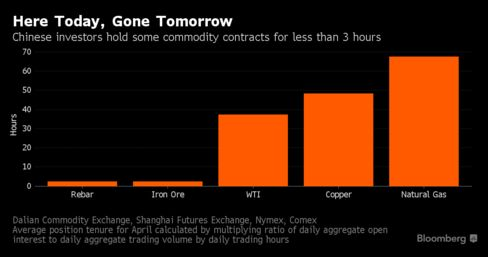 The World S Most Extreme Speculative Mania Unravels In China Bloomberg