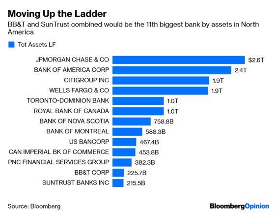 BB&T Solves Jamie Dimon's 'Too Many Banks' Problem
