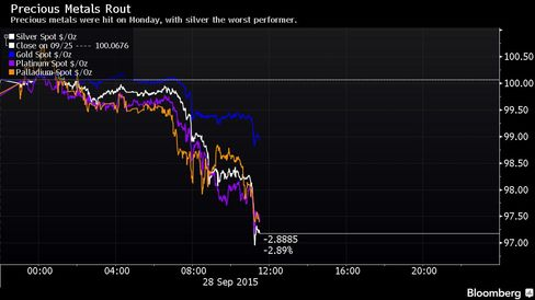 Precious metals were hit on Monday, with silver the worst performer.