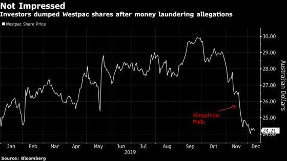 Westpac Braces for Shareholder Anger Over Money Laundering Probe