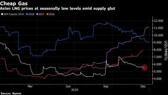 Top China Buyer Offering LNG on the Cheap Hints at Severe Glut