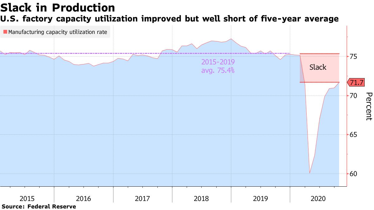 U.S. factory capacity utilization improved but well short of five-year average