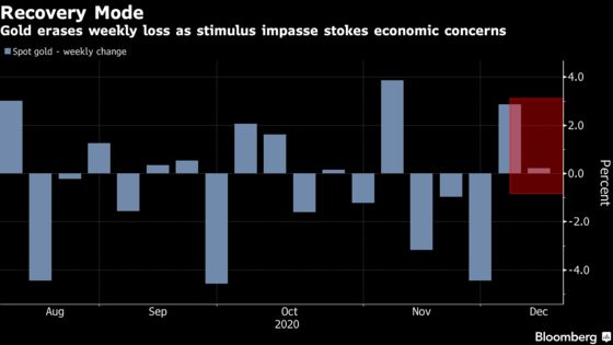 Gold Gains With Stimulus Impasse Spooking Equity Investors