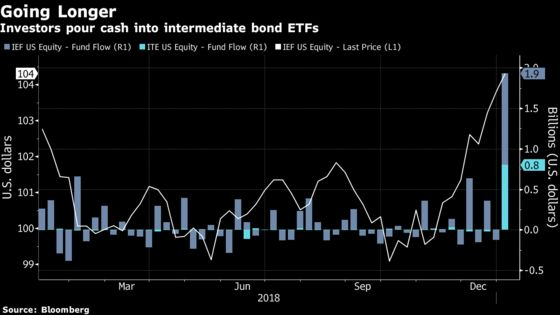 Investors Seek Intermediate Bond ETFs as Fears of Rising Rates Subside