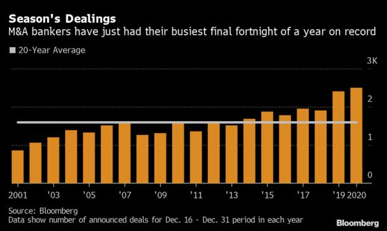 M&A Bankers Clock Busiest-Ever Holiday Season in Final Deal Rush