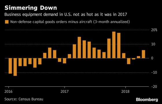 'Close to a Peak' U.S. Growth at Risk on Trade Spat, Housing