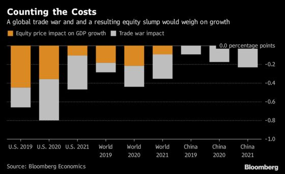 Trade War Impact Could Be Exacerbated by a Market Slump