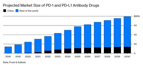 China'sChurning Out Revolutionary Cancer Drugs Much Cheaper Than the U.S.