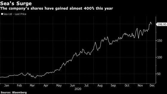 Singapore's Sea Raises $2.6 Billion in Upsized Stock Offering