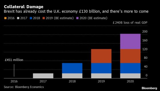 Brexit Bulletin: How Many Billions?