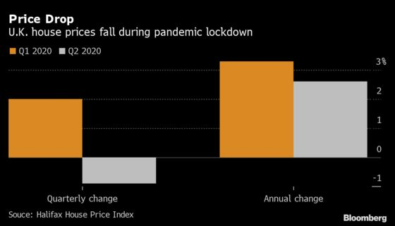 U.K. House Prices Drop Most Since Financial Crisis in Lockdown