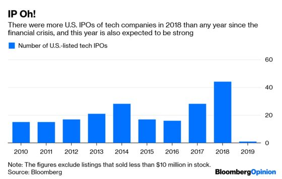 Tech IPOs Aren't the Milestones They Once Were