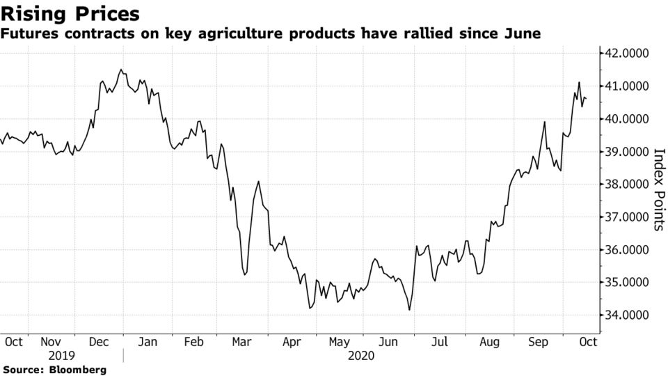Futures contracts on key agriculture products have rallied since June