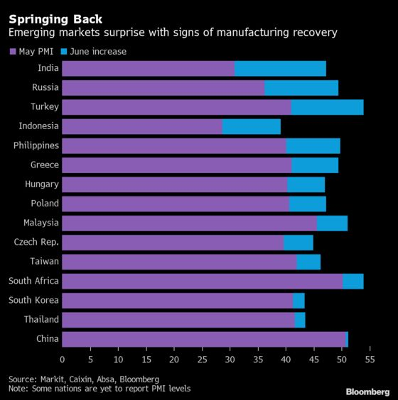 Charting the Global Economy: Job Worries and Cash Hoarding