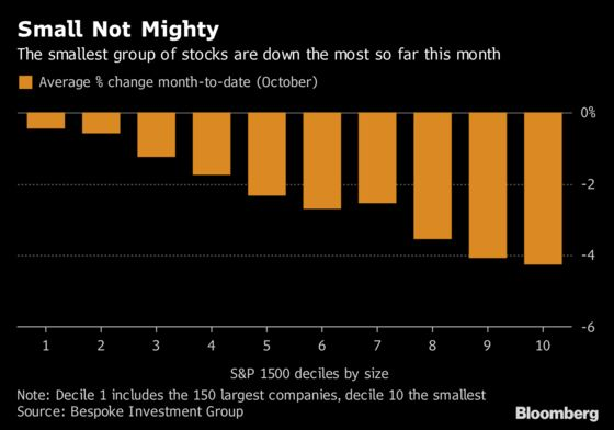 Smallest Stocks See the Most Pain as Safe Haven Trade Unwinds