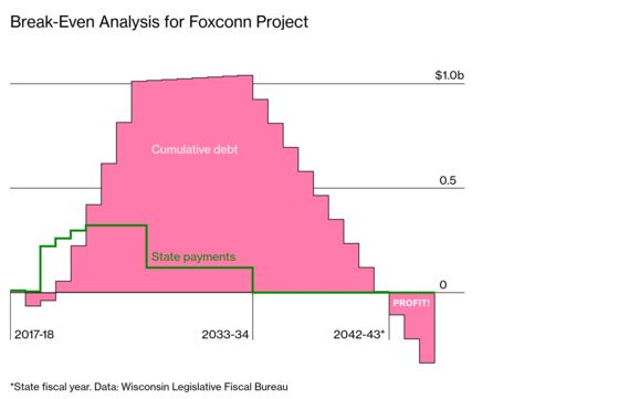 Inside Wisconsin's Disastrous $4.5 Billion Deal With Foxconn