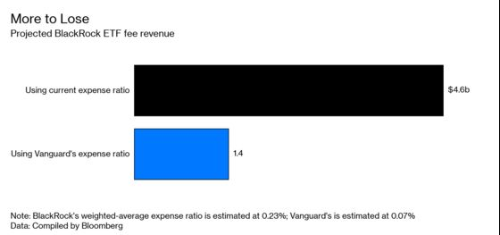 Cheap ETFs Are Hot, But BlackRock's Premium Funds Pay the Bills