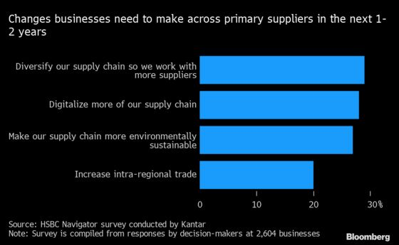 Reshaping Pips Reshoring of Global Supply Chains, HSBC Says