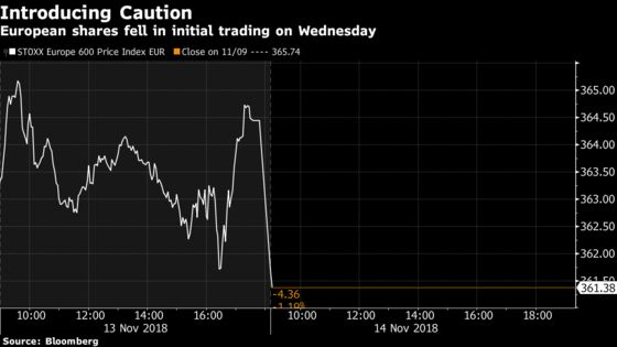 Europe Stocks Fall Back as Traders Turn Cautious on Brexit Deal