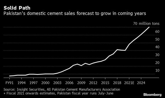 Khan's Construction Bet Sees Cement Firms Boosting Investment