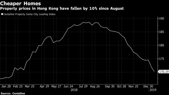 Hong Kong Home Prices Enter Correction Territory, for Now