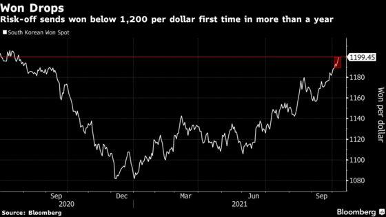 Won Drops Below Key 1,200 Per Dollar First Time Since July 2020