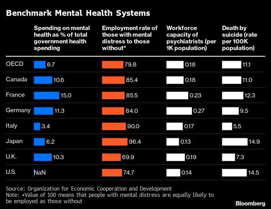 Rich Nations Are Failing Covid's Mental Health Test