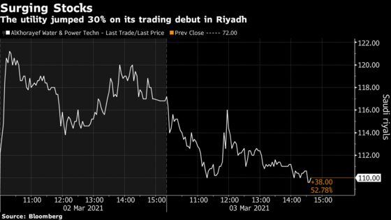 Saudi Utility Alkhorayef Eyes Acquisitions for Growth