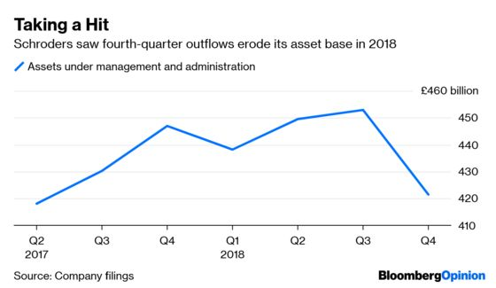 Schroders Needs Its Lloyds Wealth Venture Bet to Pay Off