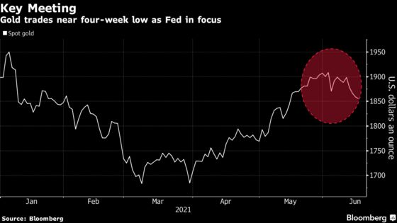 Gold Is 'Treading Water' as Investors Await Fed Meeting