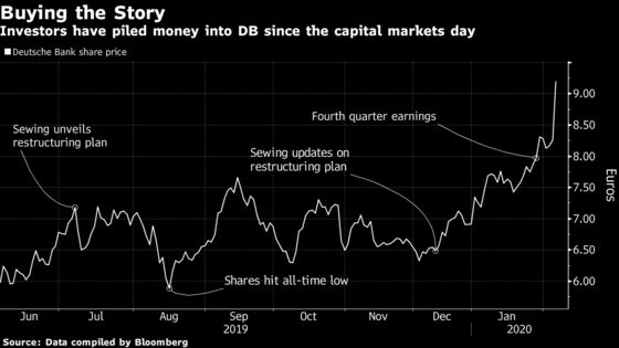 Deutsche Bank Wins Capital Group Backing, Sparking Rally