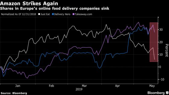 Food Delivery Stocks Are the Latest Casualties of the Amazon Effect