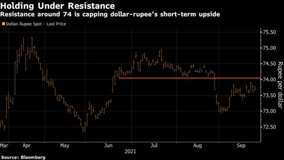 Pivotal Week for Indian Traders May Pave Way For Foreign Inflows