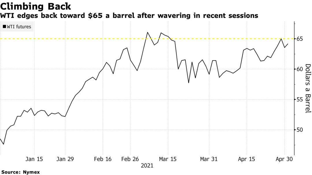 WTI edges back toward $65 a barrel after wavering in recent sessions