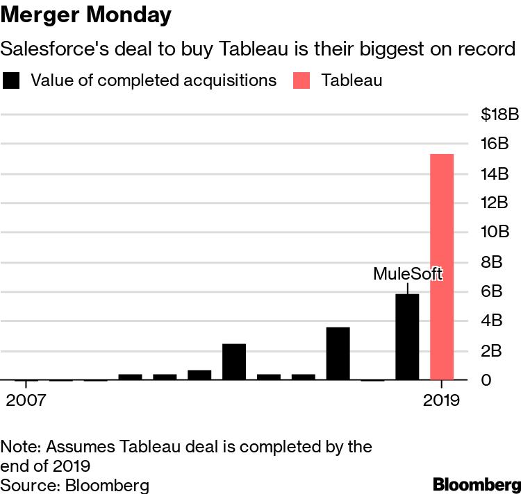 Salesforce Buys Tableau for $15 3 Billion in Data Push