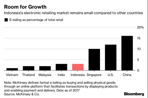 Indonesia Set to Tighten Noose on Online Sellers Evading Tax