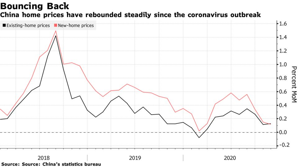 China home prices have rebounded steadily since the coronavirus outbreak